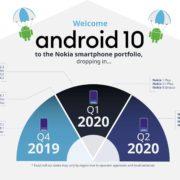 Mise à jour vers Android 10 et smartphone 5G bon marché pour Nokia en 2020